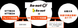 sonetソニー